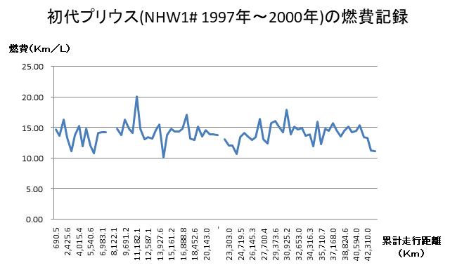 初代プリウス(NHW1# 1997年~2000年)の燃費記録