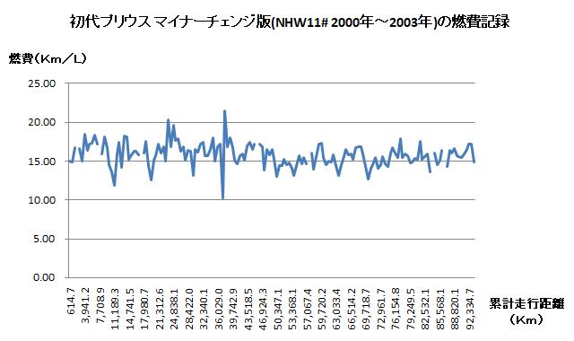 初代プリウス マイナーチェンジ版(NHW11# 2000年~2003年)の燃費記録