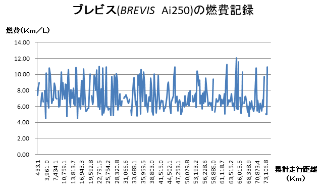 ブレビス(BREVIS Ai250)の燃費記録