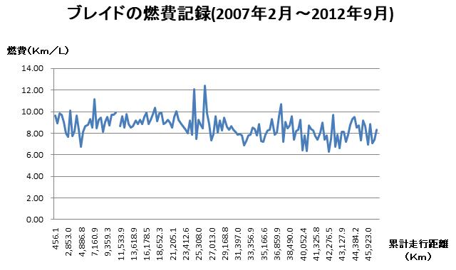 ブレイドの燃費記録(2007年2月~2012年9月)