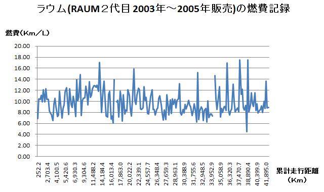 ラウム(RAUM 2代目 2003年-2005年販売)の燃費記録