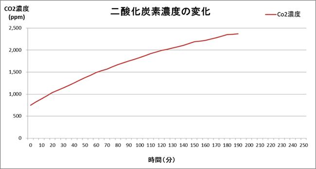 二酸化炭素濃度の変化①