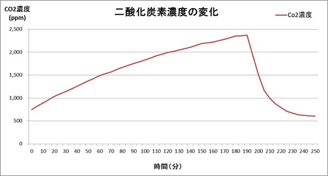 二酸化炭素濃度の変化②