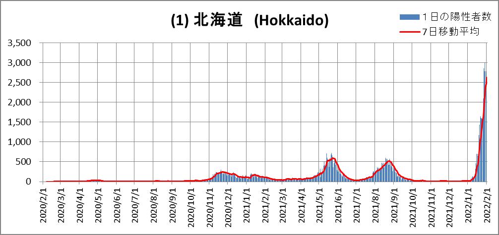 (1)Hokkaido