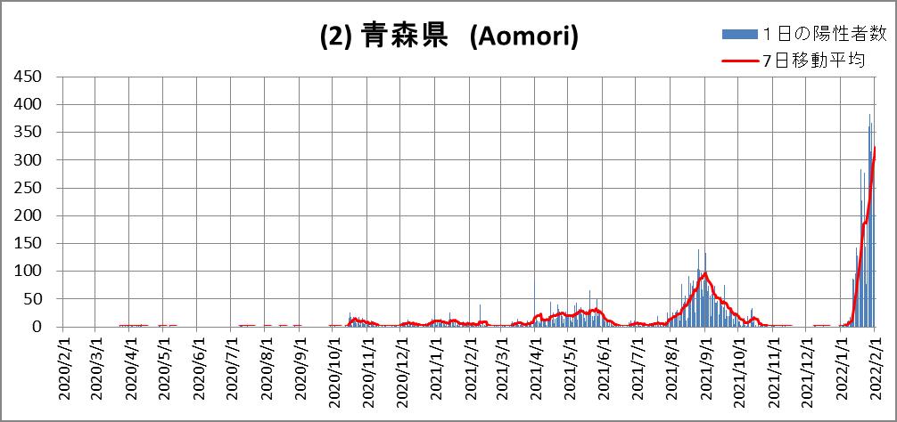 (2)Aomori