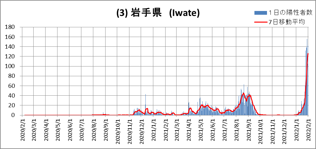 (3)Iwate