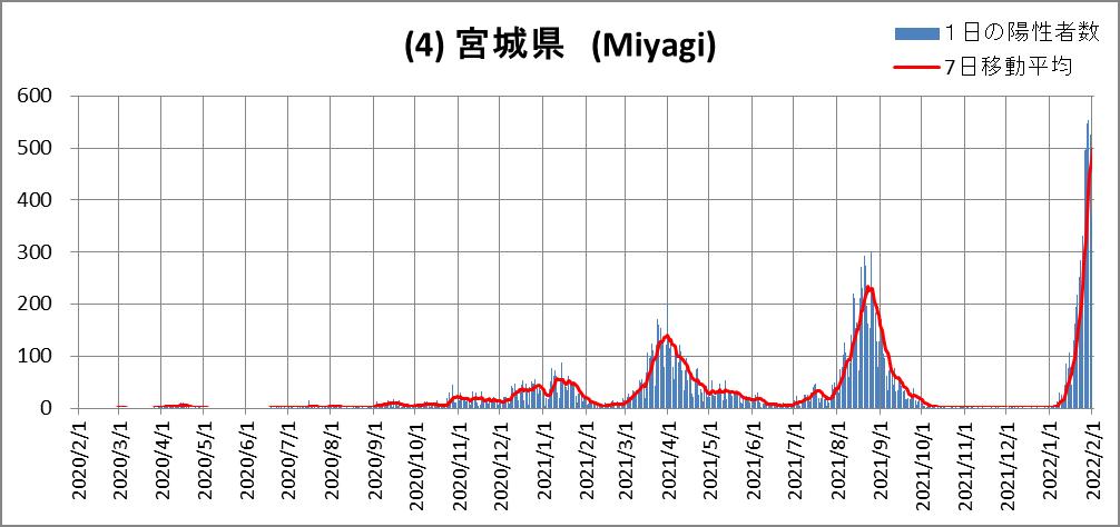 (4)Miyagi
