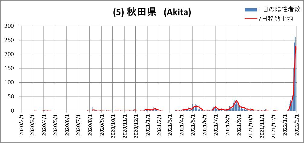(5)秋田県