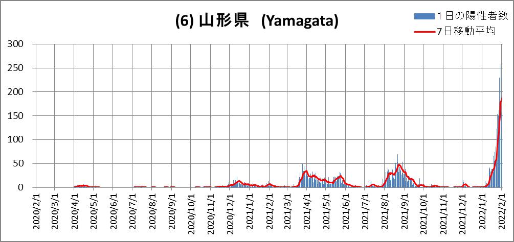 (6)Yamagata