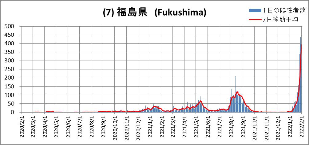 (7)Fukushima