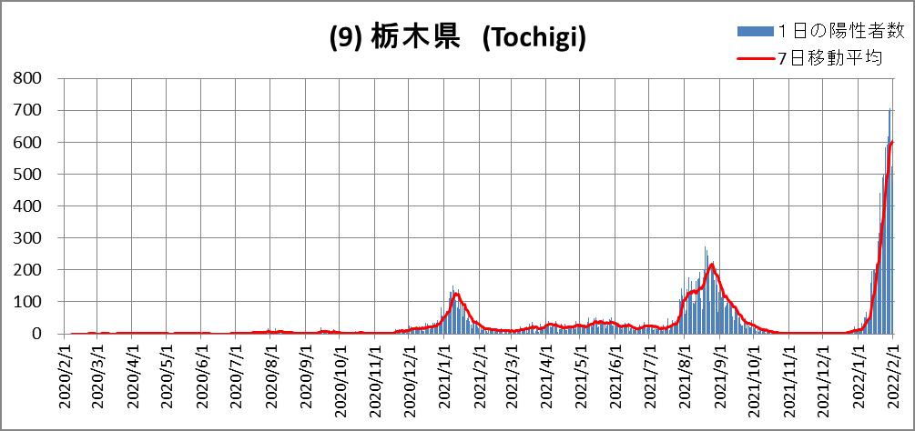(9)Tochigi