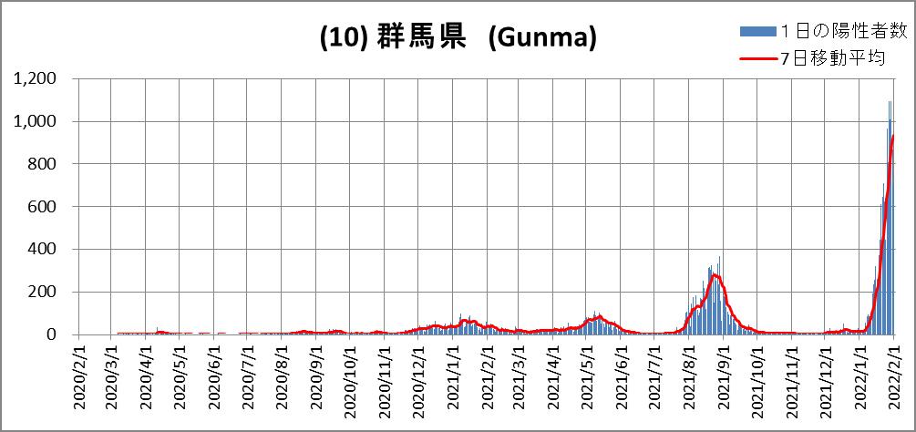 (10)Gunma