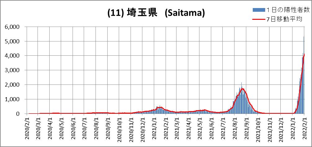 (11)Saitama