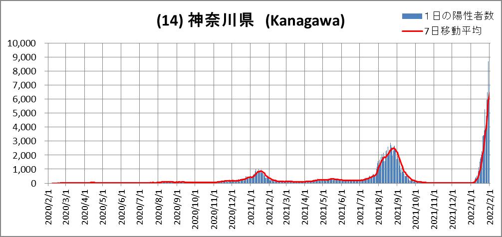 (14)Kanagawa