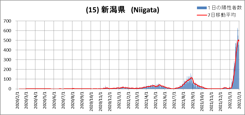 (15)Niigata