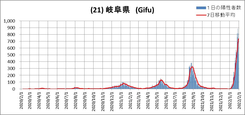 (21)Gifu