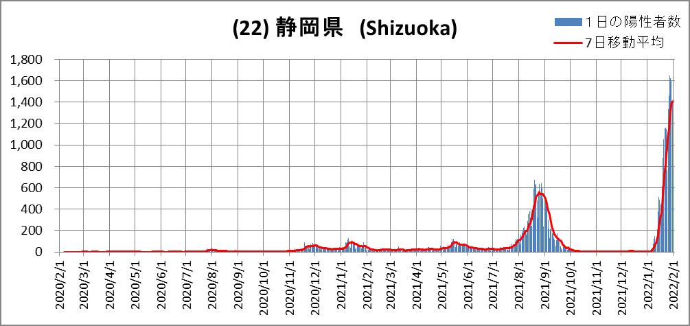 (22)Shizuoka