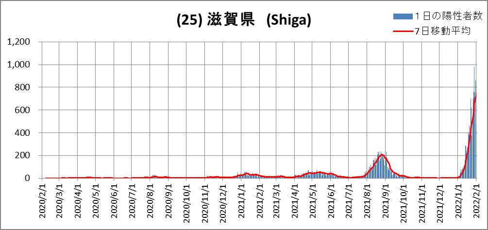 (25)Shiga