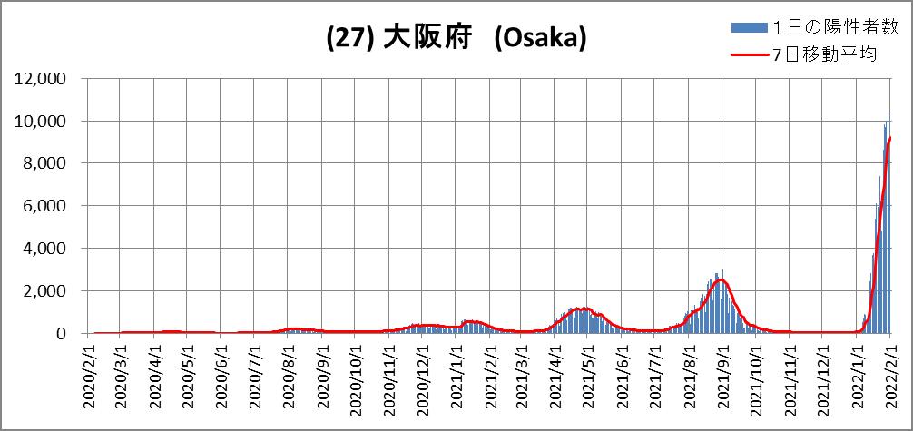 (27)Osaka