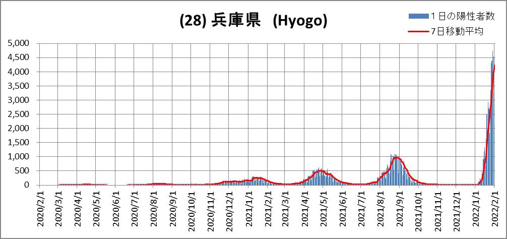 (28)Hyogo