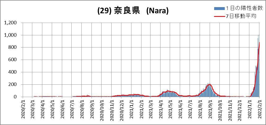 (29)奈良県
