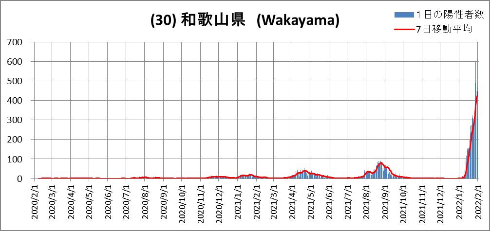 (30)和歌山県