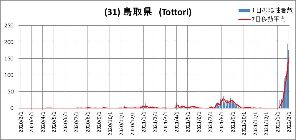 (31)鳥取県