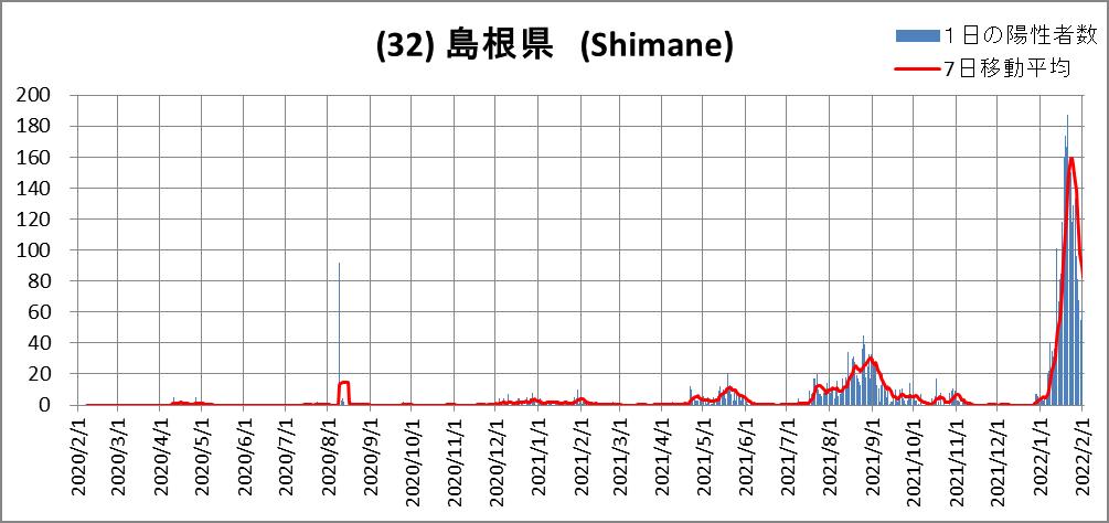 (32)Shimane