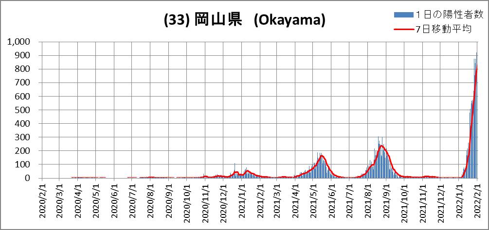 (33)岡山県