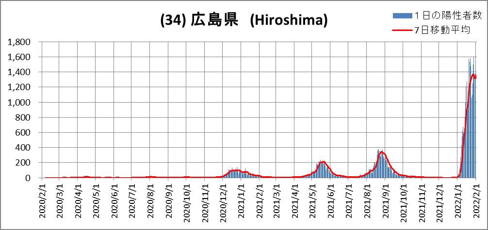(34)Hiroshima
