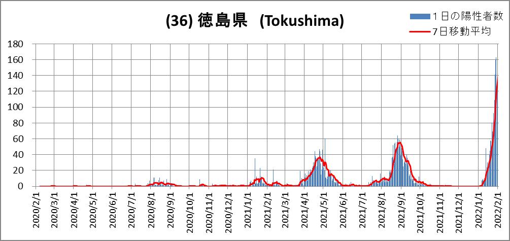 (36)Tokushima