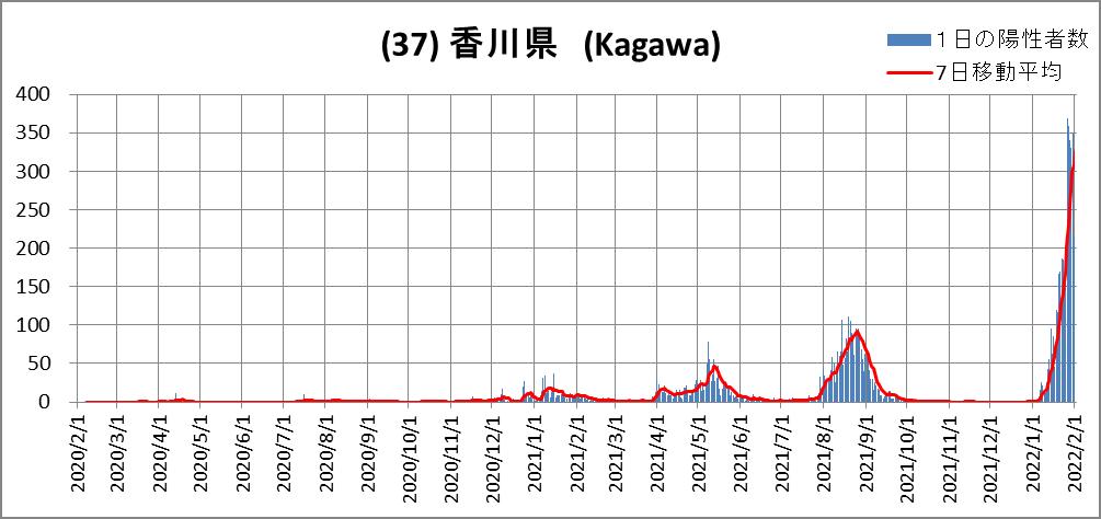 (37)香川県