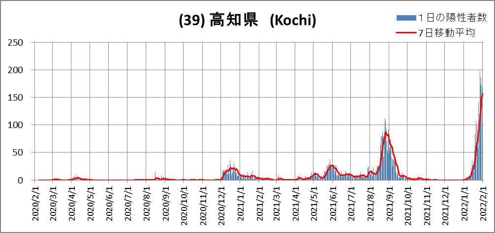 (39)高知県