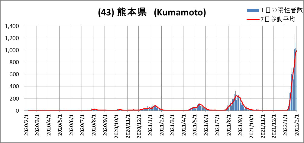 (43)Kumamoto