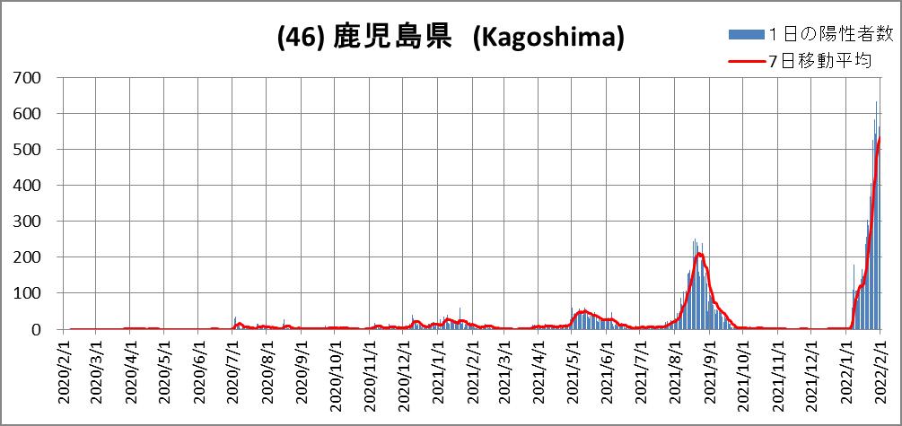 (46)Kagoshima