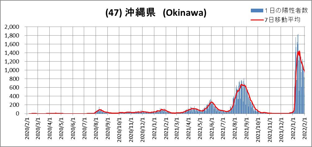 (47)沖縄県