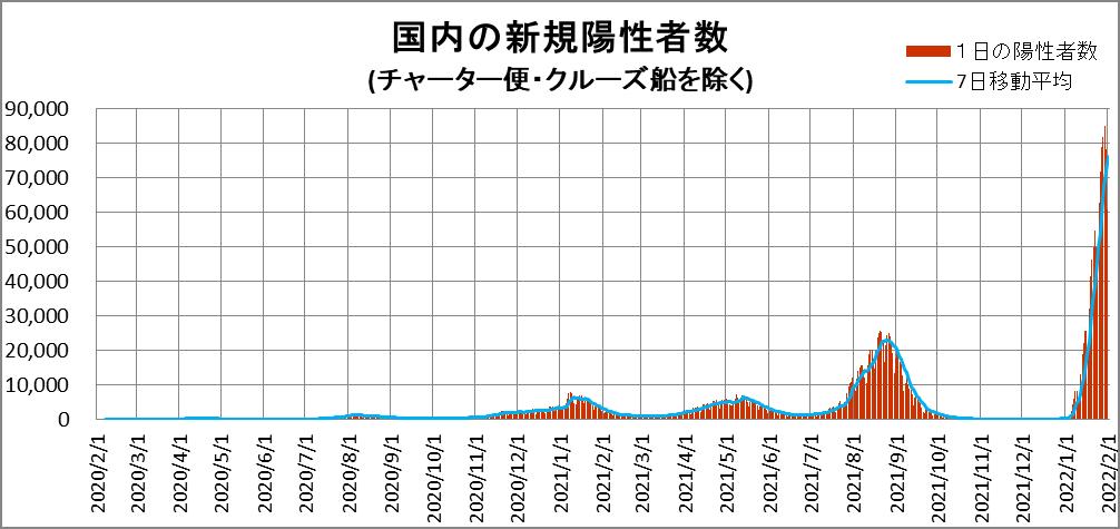 新型コロナウィルス グラフで見る日本の感染者数(新たに確認された数)