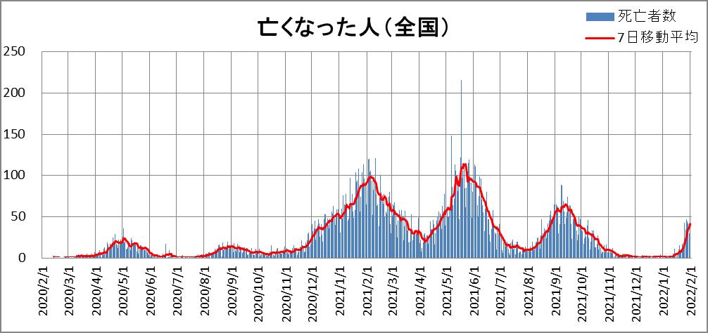 死亡者数(全国)