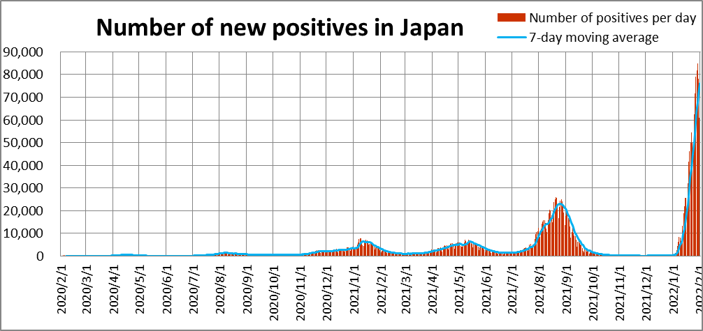 COVID-19 , Number of new positives in Japan