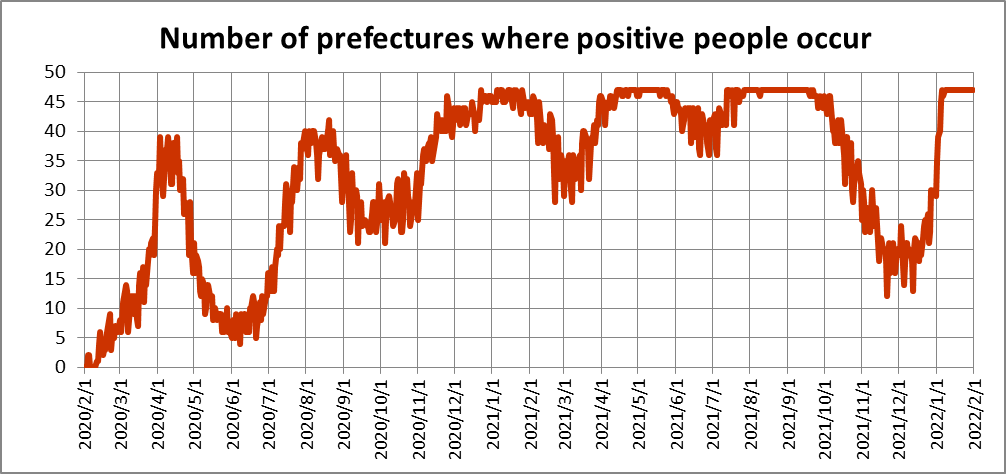 COVID-19 , Number of prefectures where positive people occur
