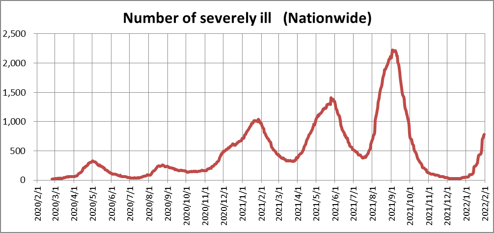 COVID-19 , Number of severely ill (Nationwide)