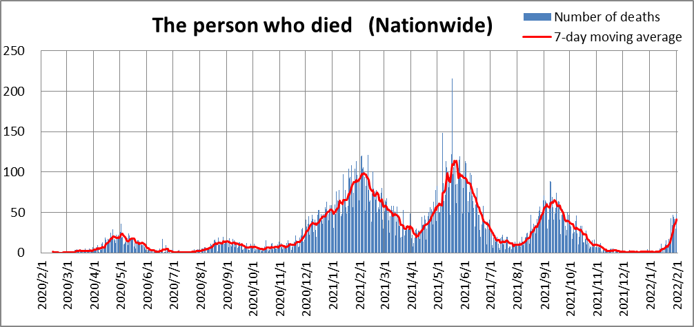 COVID-19 , The person who died (Nationwide)
