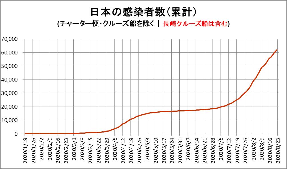 新型コロナウィルス 日本の感染者数 グラフ
