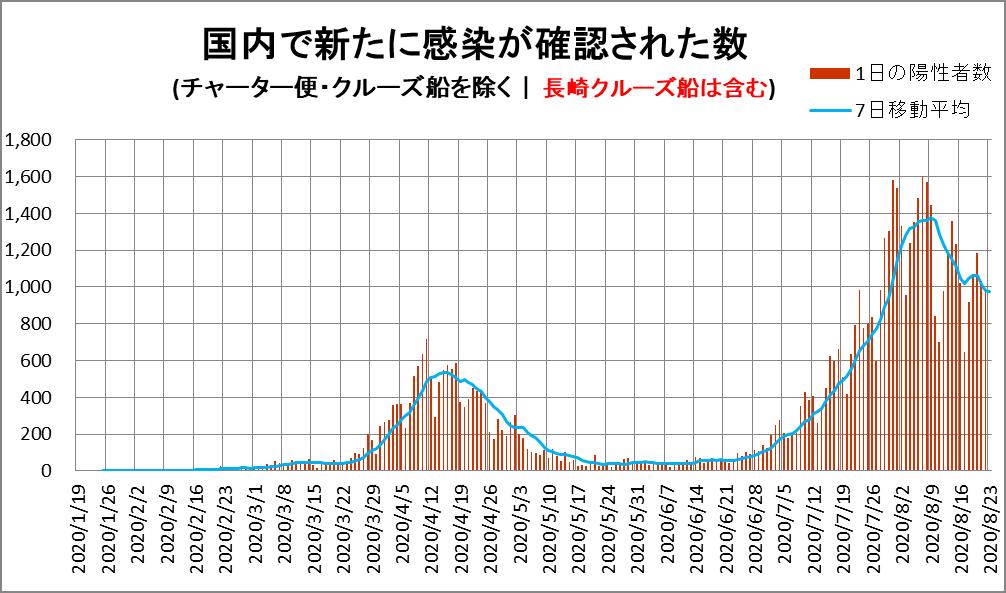 新型コロナウィルス 日本の感染者数 グラフ(新たに確認された数)