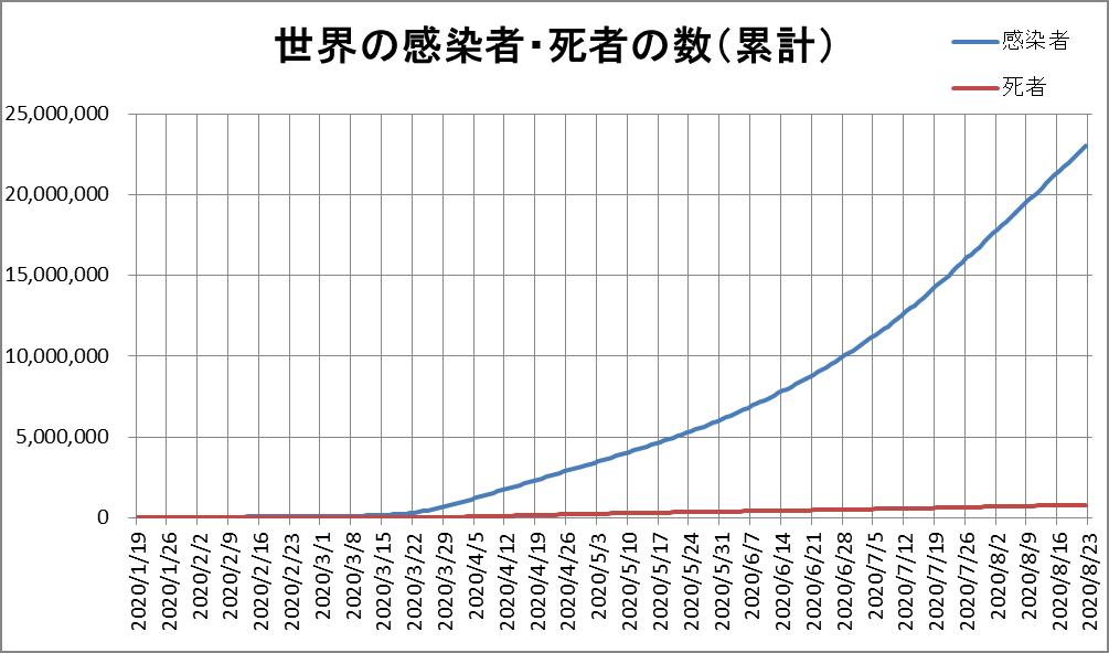 新型コロナウィルス 日本と中国以外の感染者数 グラフ