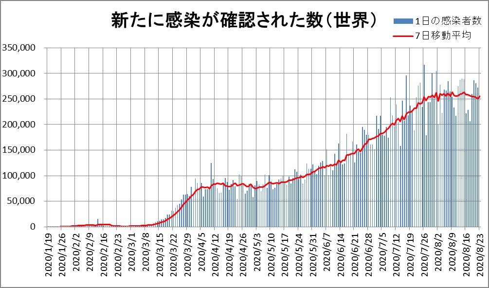 新型コロナウィルス 日本と中国以外で新たに感染が確認された数 グラフ